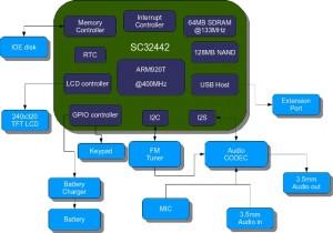 CK100 block diagram