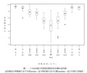 玉山血氧濃度調查